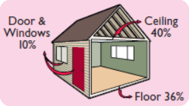 Home Energy Loss